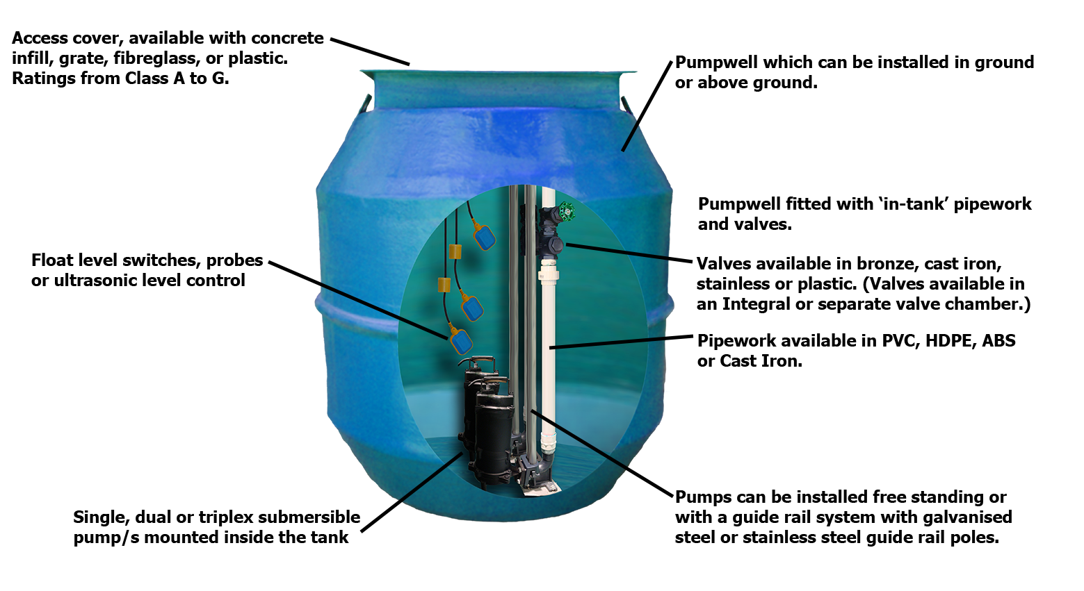 Sewer Pump Station Diagram York Thermostat Wiring Diagram