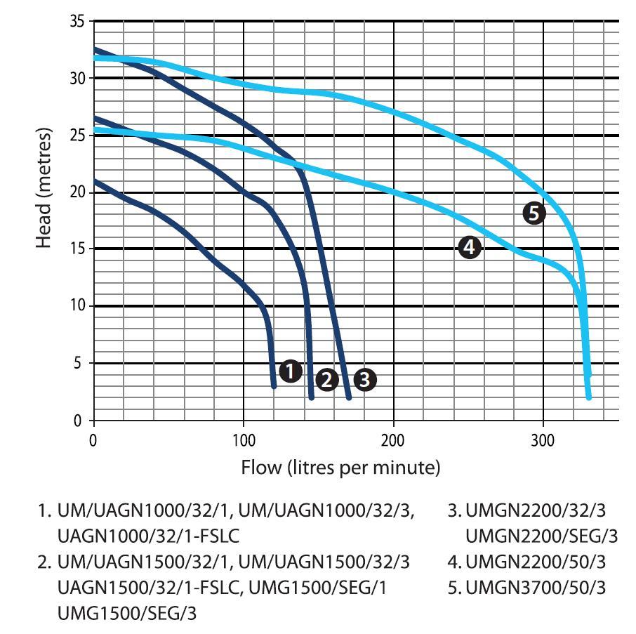 Ultraflow Sewage Grinder Submersible Pumps General Pump