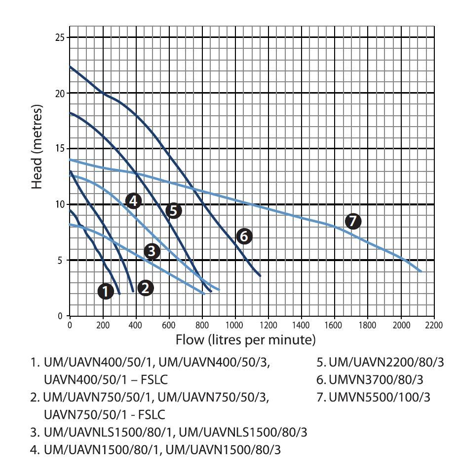 Ultraflow Wastewater Vortex Submersible Sump Pumps